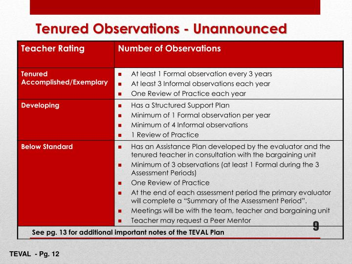 Tenured Observations - Unannounced