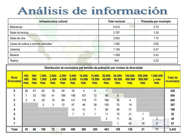 Análisis de información