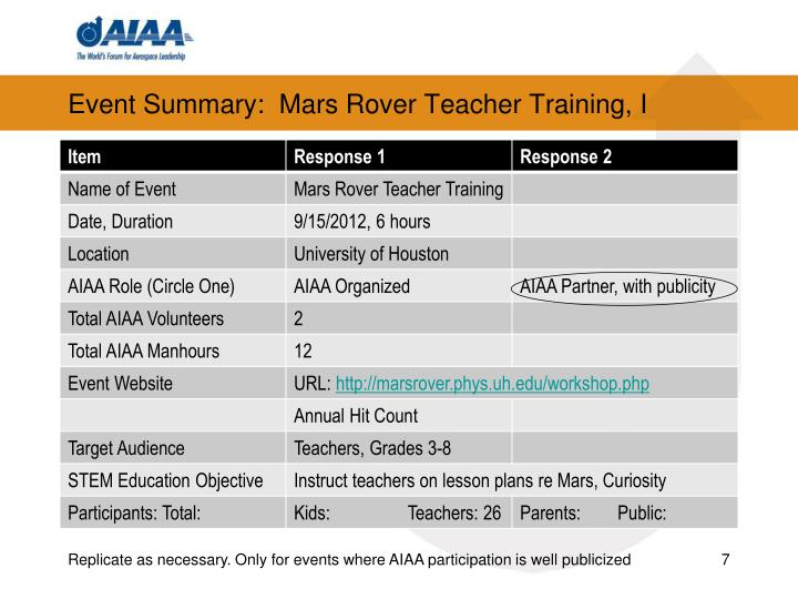 Event Summary:  Mars Rover Teacher Training, I