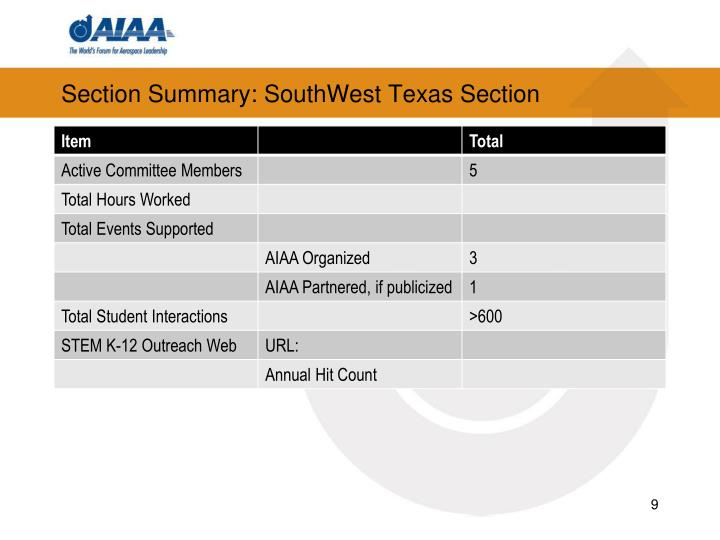Section Summary: SouthWest Texas Section