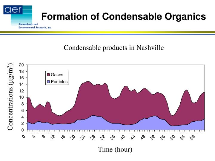 Formation of Condensable Organics