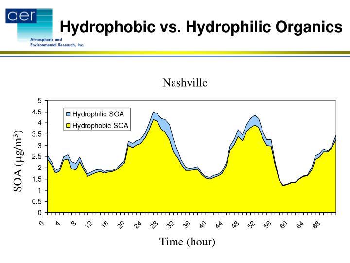 Hydrophobic vs. Hydrophilic Organics