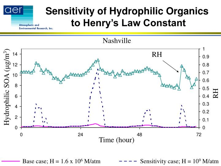 Sensitivity of Hydrophilic Organics
