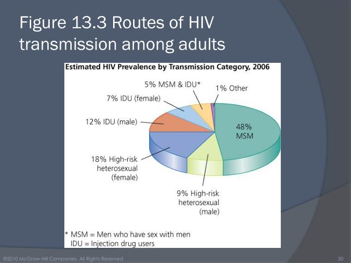 Figure 13.3 Routes of HIV transmission among adults