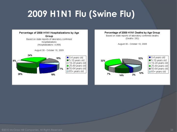 2009 H1N1 Flu (Swine Flu)