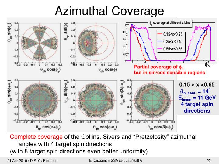 Azimuthal Coverage