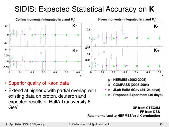 SIDIS: Expected Statistical Accuracy on