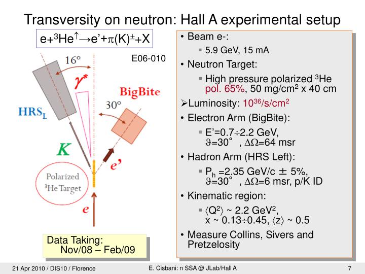 Transversity on neutron: Hall A experimental setup