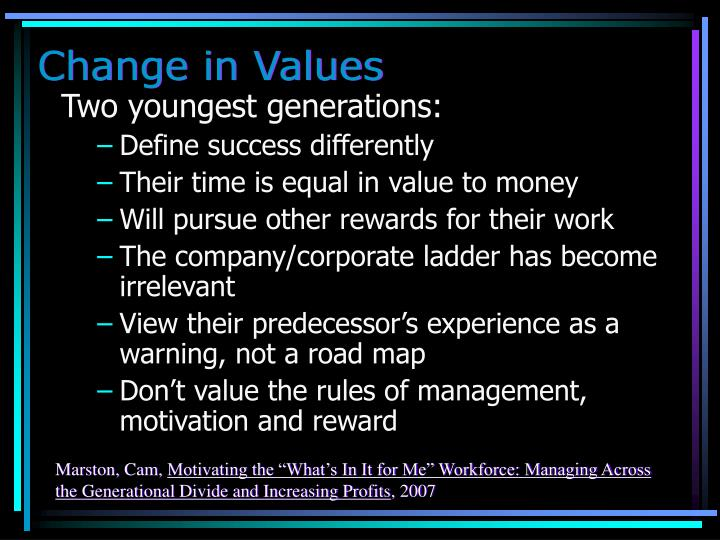 Change in Values