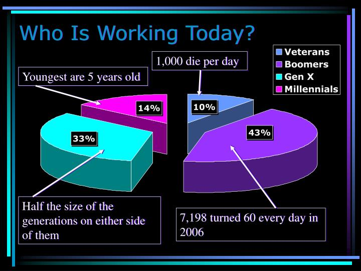 Who Is Working Today?
