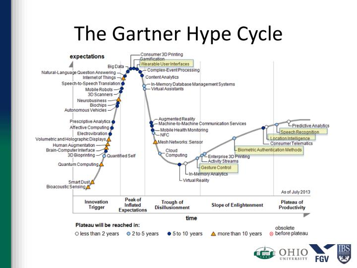 The Gartner Hype Cycle