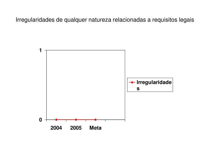 Irregularidades de qualquer natureza relacionadas a requisitos legais