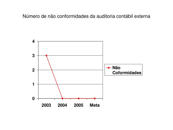 Número de não conformidades da auditoria contábil externa