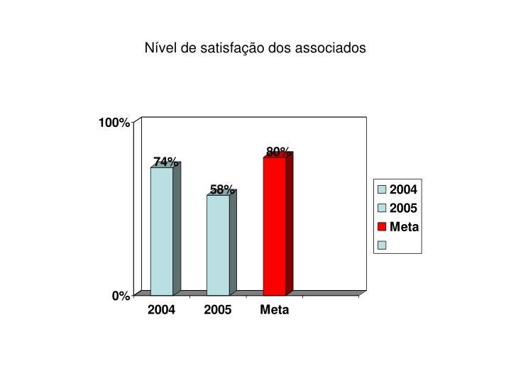 Nível de satisfação dos associados