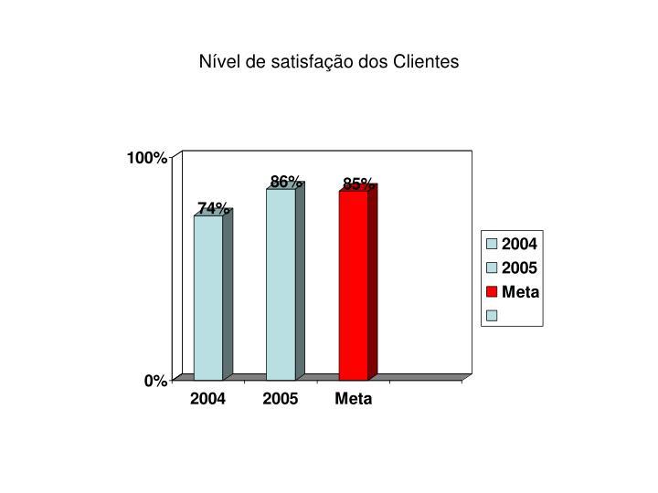 Nível de satisfação dos Clientes