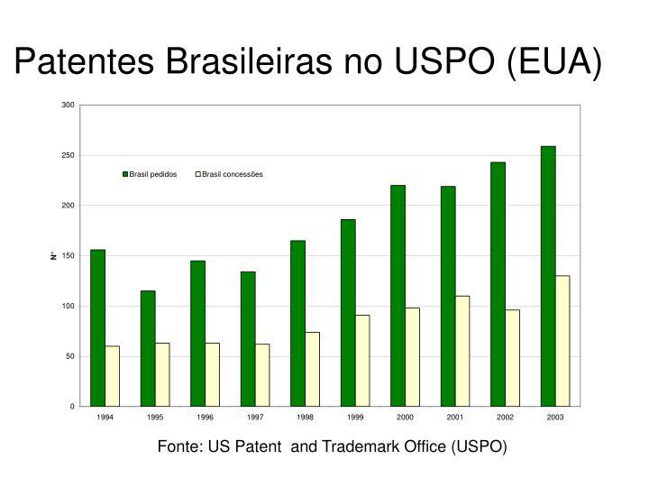Patentes Brasileiras no USPO (EUA)