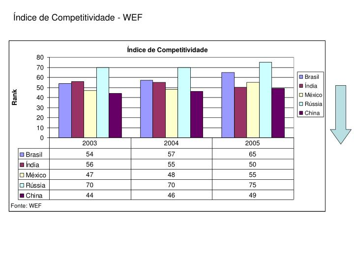 Índice de Competitividade - WEF