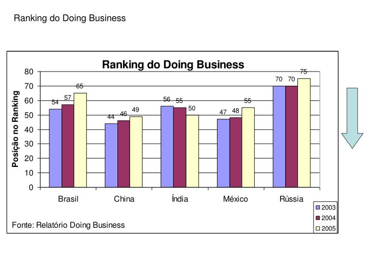 Ranking do Doing Business