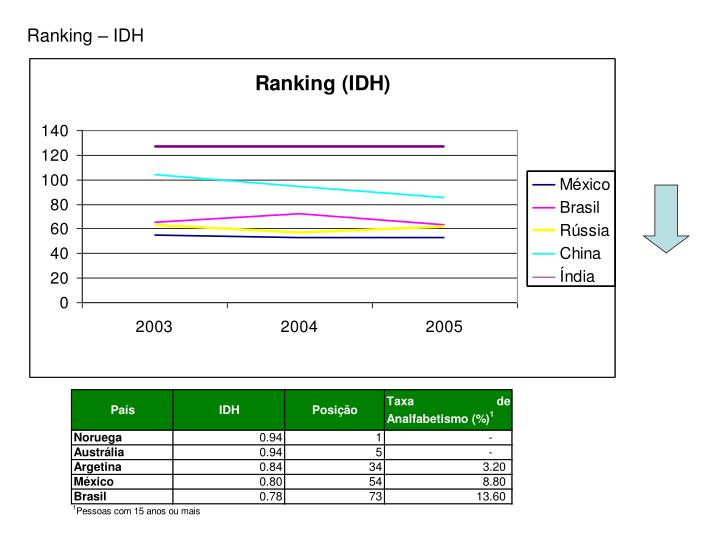 Ranking – IDH
