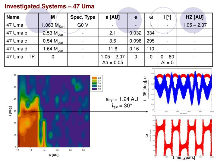Investigated Systems – 47 Uma