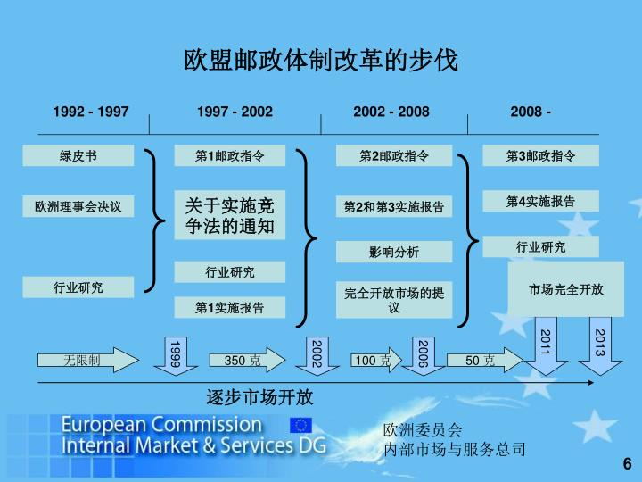欧盟邮政体制改革的步伐