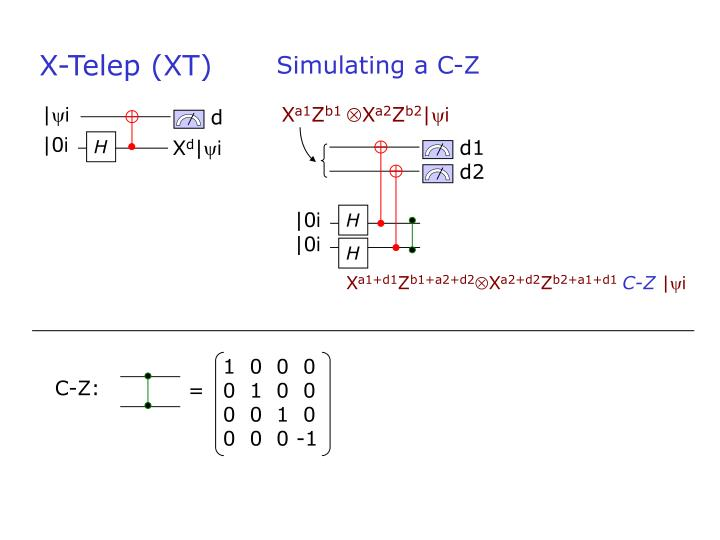 Simulating a C-Z
