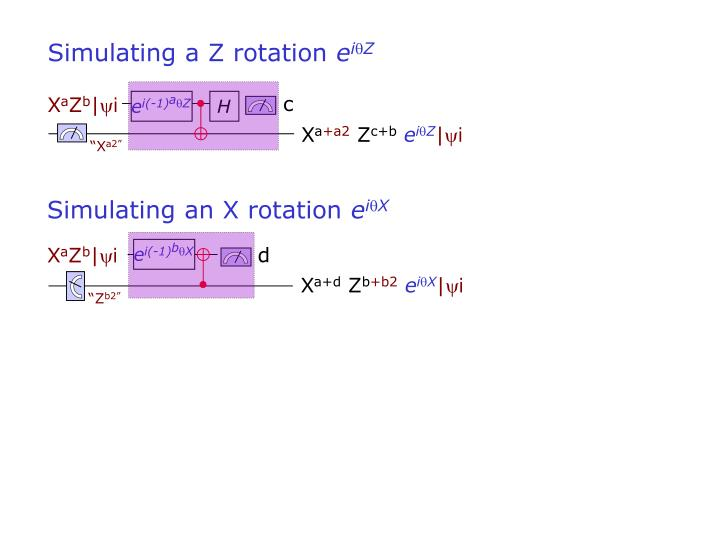 Simulating a Z rotation