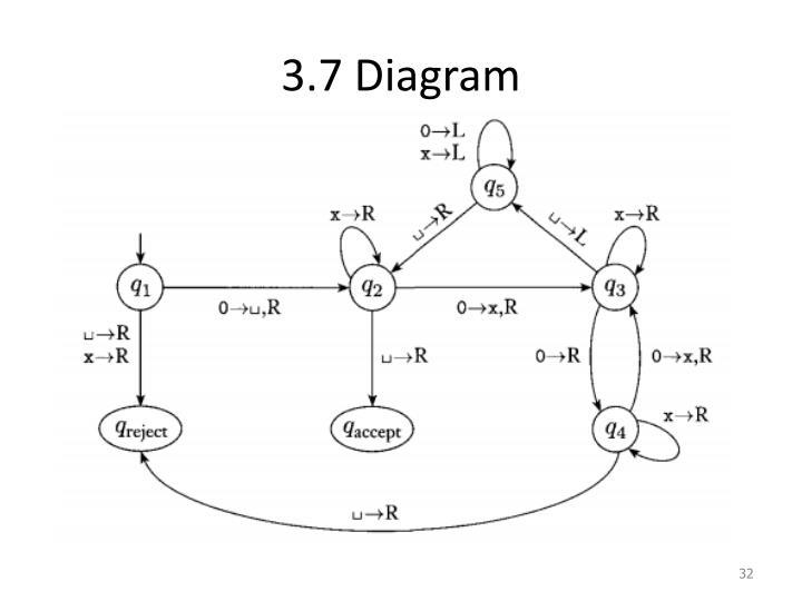 3.7 Diagram