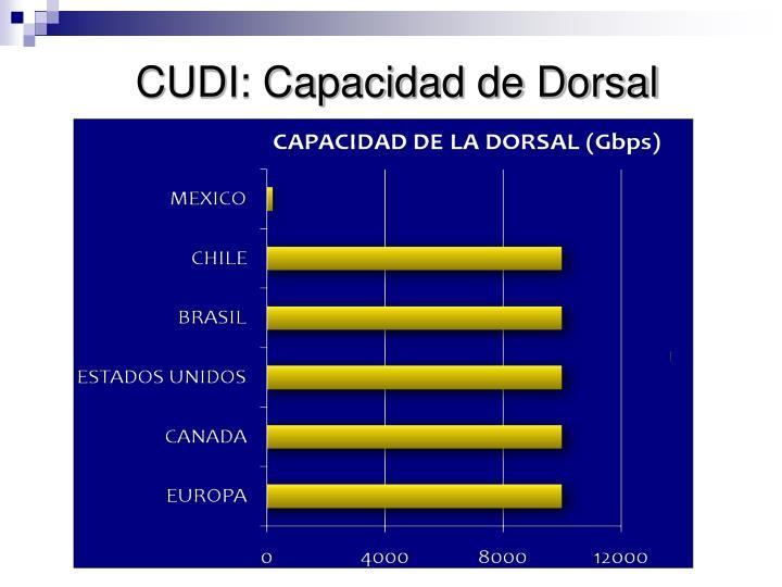 CUDI: Capacidad de Dorsal