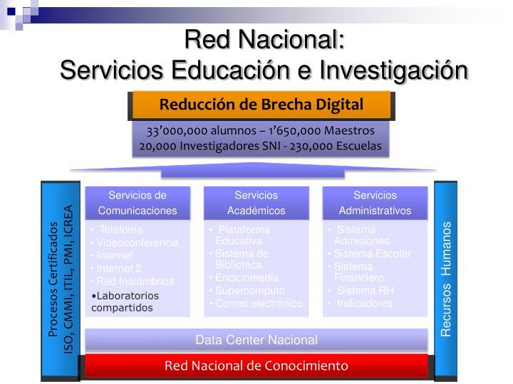Red Nacional: