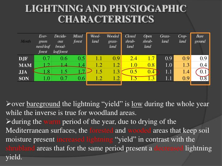 LIGHTNING AND PHYSIOGAPHIC CHARACTERISTICS