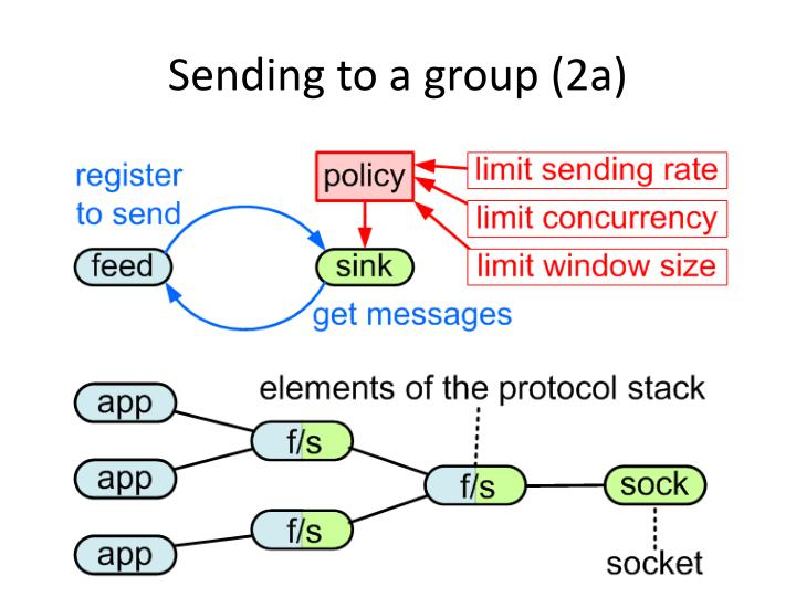 Sending to a group (2a)