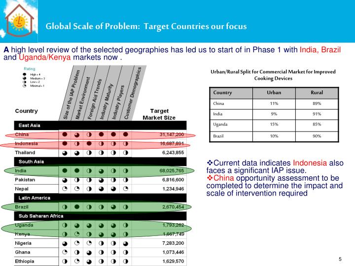 Global Scale of Problem: