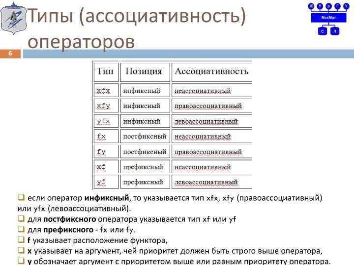 Типы (ассоциативность) операторов