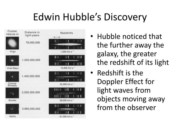 Edwin Hubble's Discovery
