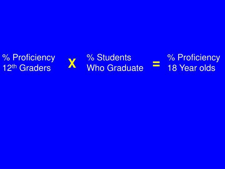 % Proficiency
