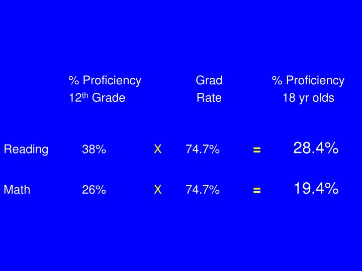% Proficiency		Grad		% Proficiency