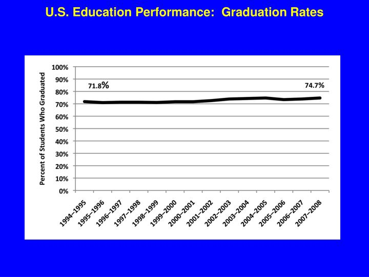 U.S. Education Performance:  Graduation Rates