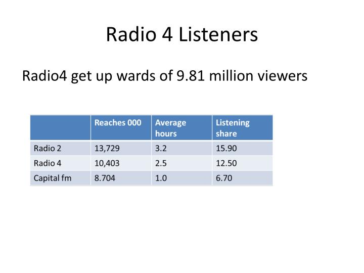 Radio 4 Listeners