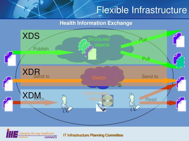 Flexible Infrastructure