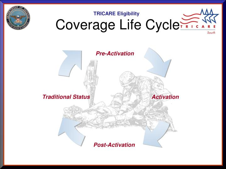 Coverage life cycle