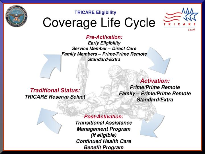 Coverage life cycle1