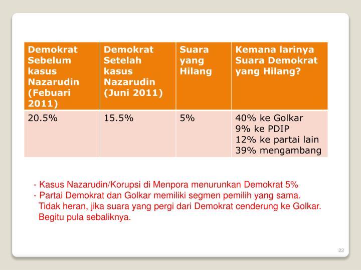 Kasus Nazarudin/Korupsi di Menpora menurunkan Demokrat 5%
