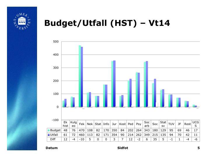 Budget/Utfall (HST) – Vt14
