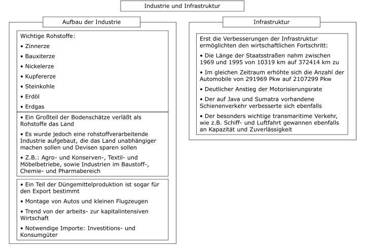 Industrie und Infrastruktur
