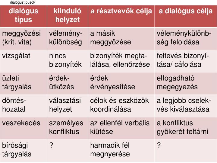 dialógustípusok