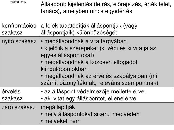 Álláspont: kijelentés (leírás, előrejelzés, értékítélet, tanács), amelyben nincs egyetértés
