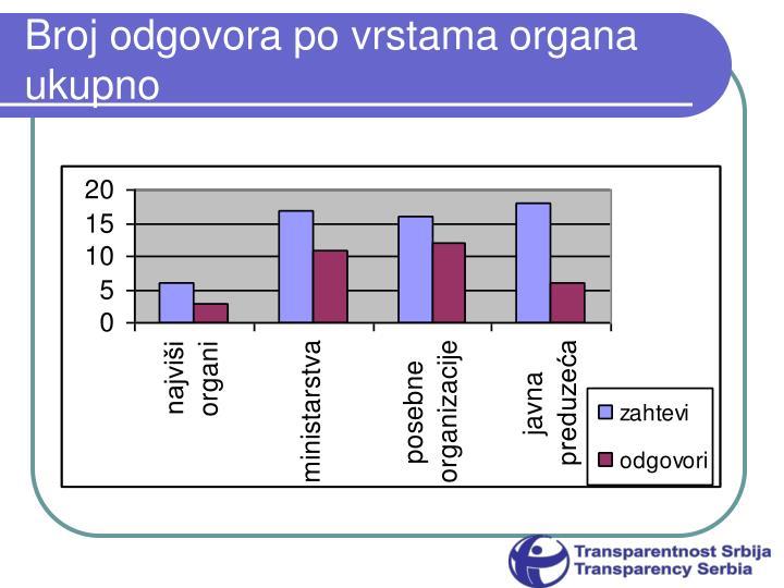 Broj odgovora po vrstama organa ukupno
