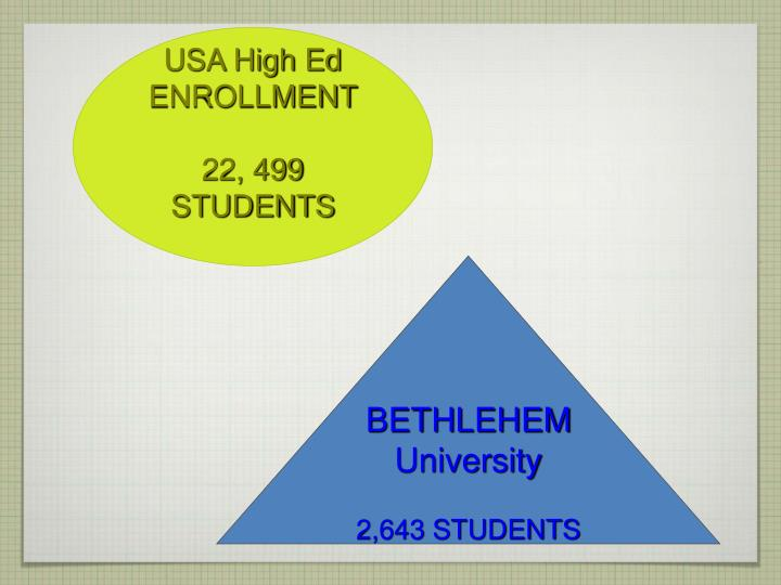USA High Ed ENROLLMENT