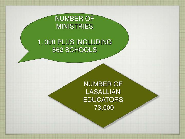 NUMBER OF MINISTRIES